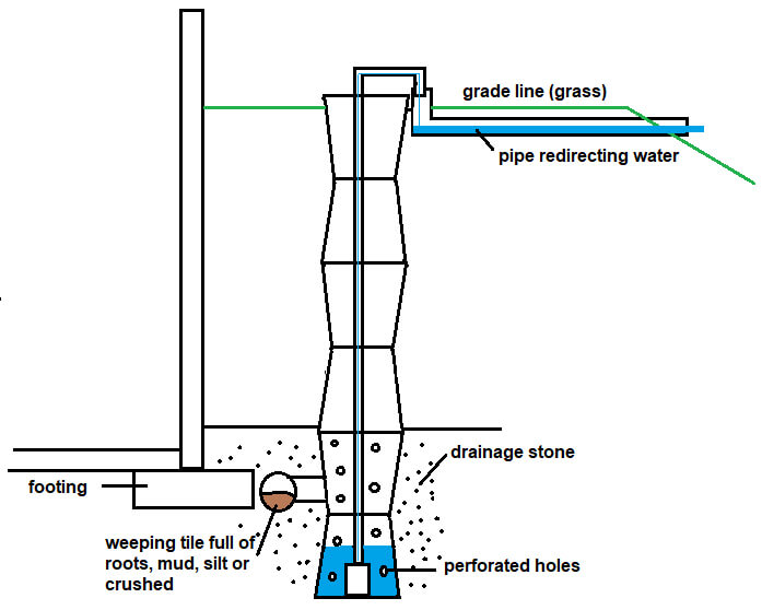 outdoor sump pump drawing prevent wet basement water damage
